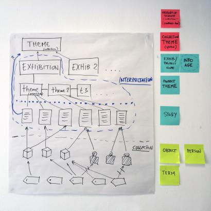 SM-Infoage-IA-structure.jpg