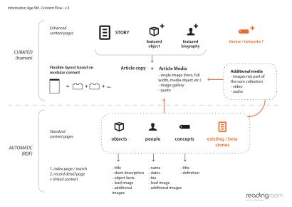 infoage-content-flow-v3.png