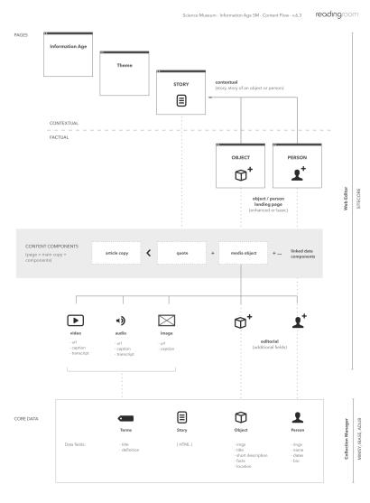 infoage-content-flow-v6.3.png