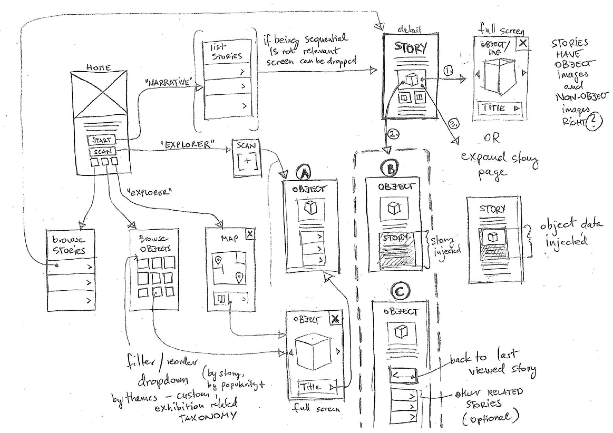 Museum collections and mobile interpretation james watt prototype webapp flowchart sketch ver1g ccuart Image collections